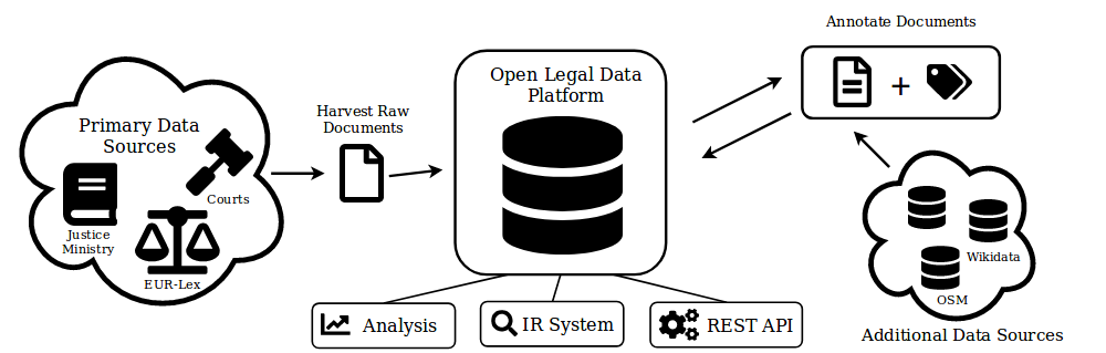 OLDP System Overview